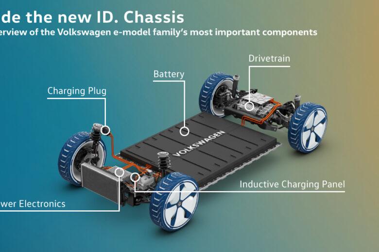 I veicoli elettrici Volkswagen avranno tutti la bi-direzionalità della carica